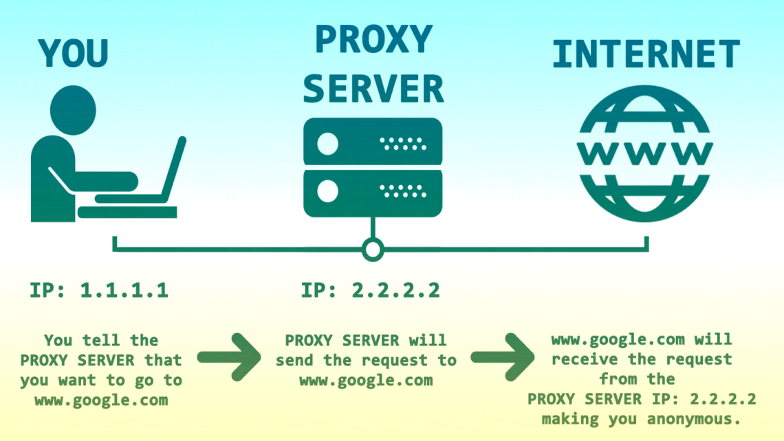 What are Proxies used for?